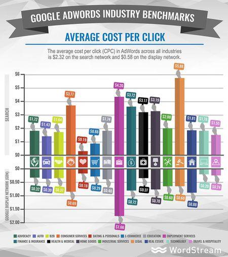 Evrim Ağacı'nın da içinde yer aldığı eğitim sektörü, tıklama başına reklam                geliri bakımından en düşük kazançlı 7 sektörden birisidir.